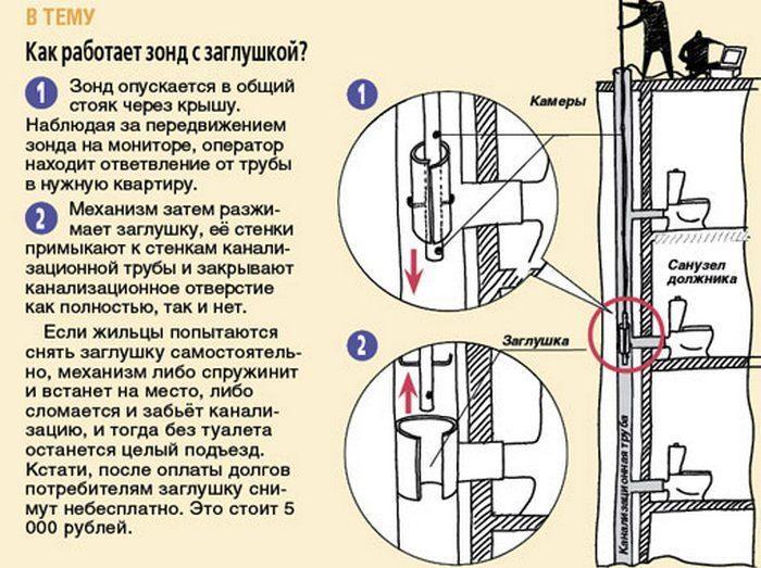 Как ставят заглушки на канализацию должникам