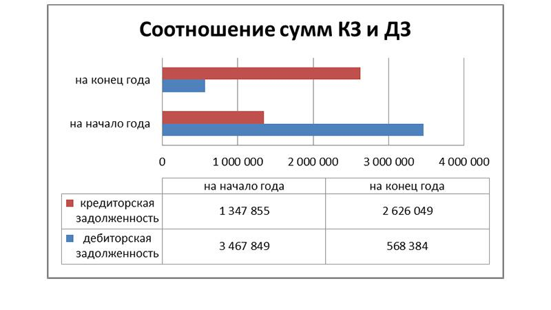 Что показывает соотношение дебиторской задолженности и кредиторской задолженности