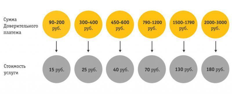 Как в билайне взять в долг на телефон: 50, 100, 300 рублей