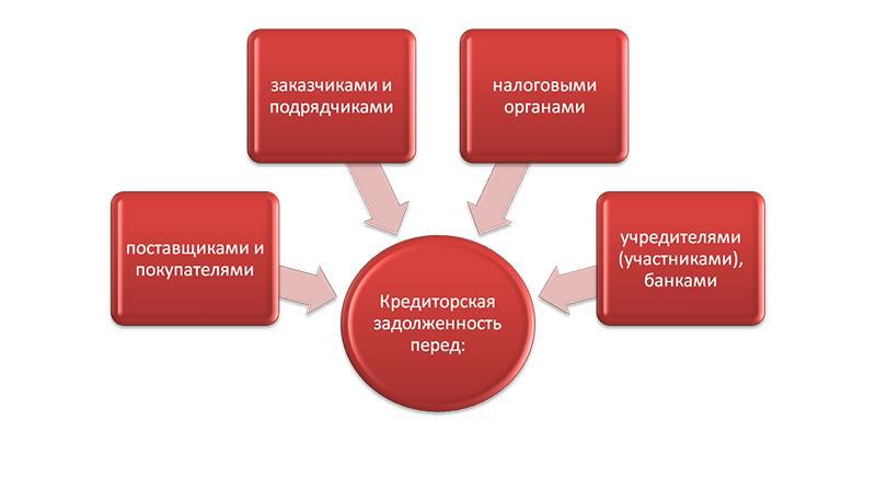 Особенности оборачиваемости кредиторской задолженности