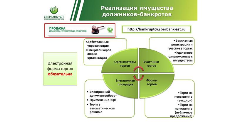 Реализация имущества должников: торги Сбербанка