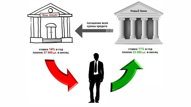 Что такое рефинансирование долга по кредиту
