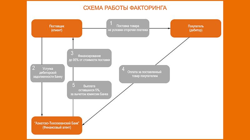 Основные методы рефинансирования дебиторской задолженности: факторинг