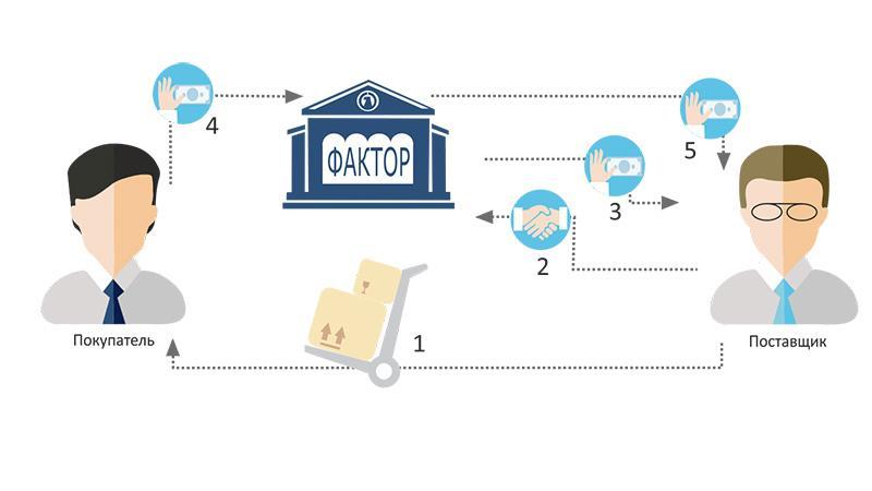 Рефинансирование дебиторской задолженности: основные формы операции