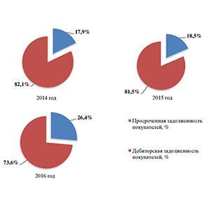 Определение доли дебиторской задолженности в общем объеме текущих активов