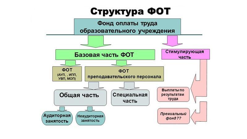 Задолженность по оплате труда персоналу: структура ФОТ