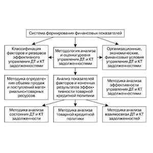 Методы анализа дебиторской и кредиторской задолженности: структура