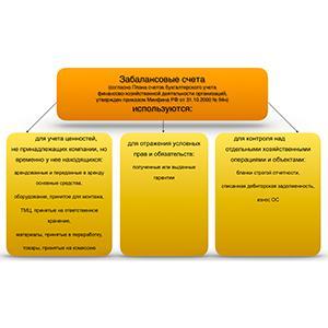 Списание дебиторской задолженности в бюджетном учреждении: забалансовый счет 04