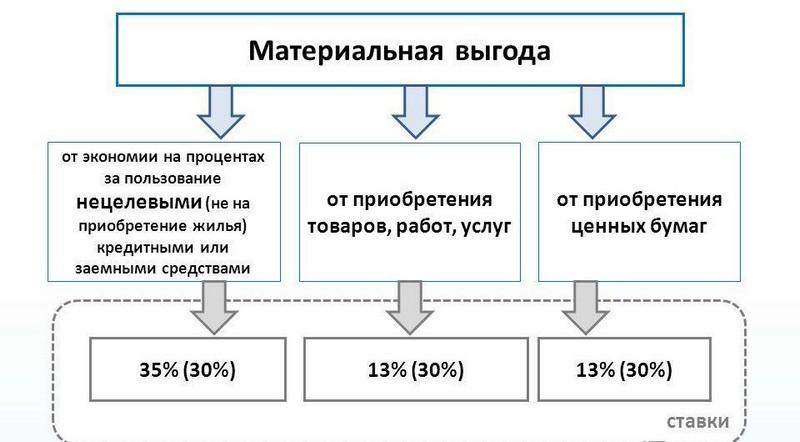 Материальная выгода при получении беспроцентного займа
