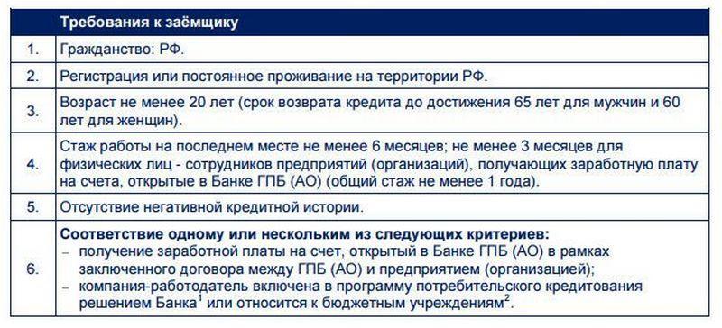 Изображение - Как взять ипотечный кредит в газпромбанке gazprombank-ipoteka4