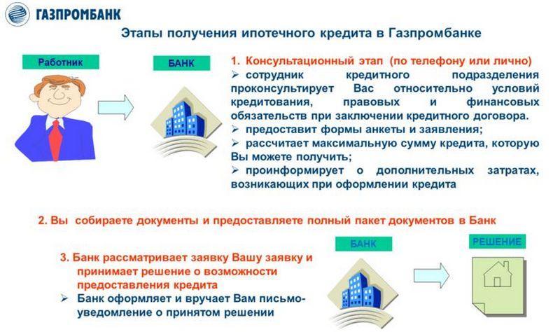 Изображение - Как взять ипотечный кредит в газпромбанке gazprombank-ipoteka5