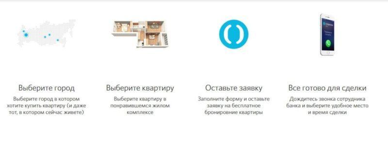 Как оформить ипотеку в банке Открытие